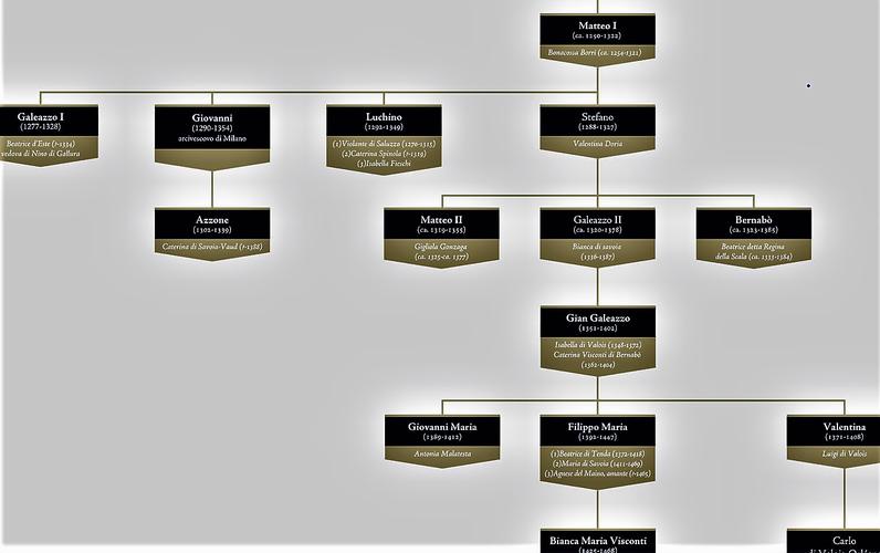 Albero genealogico del Visconti duchi di Milano